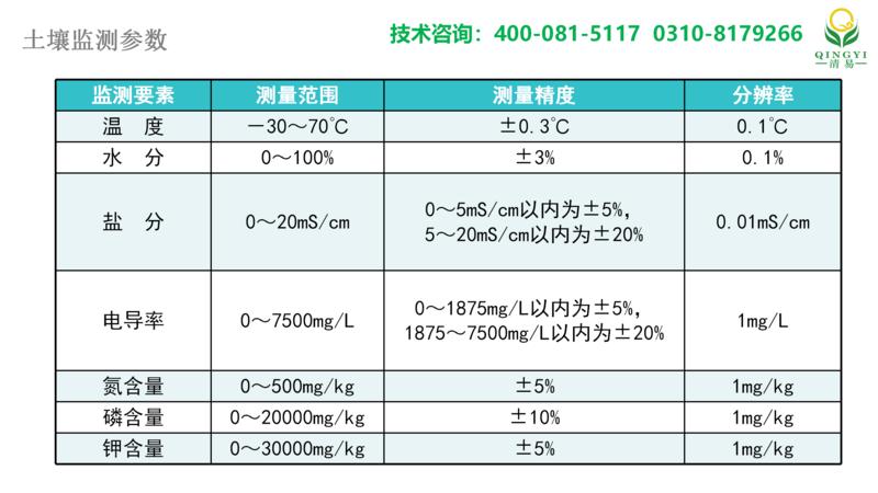 土壤氮磷钾 邯郸_08.png