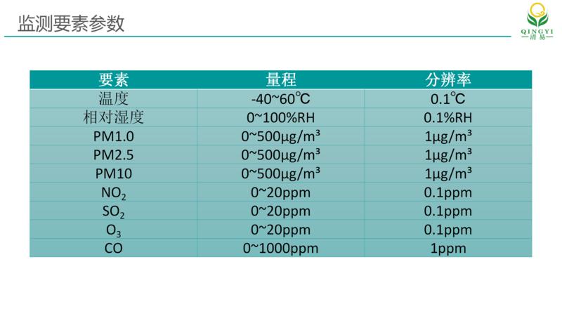 网格化空气质量站_09.png